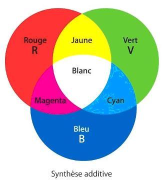 Le on n 11 nature de la lumi re niveau difficile - Couleur complementaire du vert ...